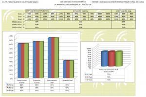 Evaluación de competencias básicas Primaria y Secundaria incluimosplantillas | Pedagogía | Scoop.it