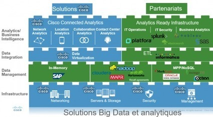 Cisco France Blog – Data Center » le Big Data et l'IoT ouvrent de nouvelles perspectives pour l'analytique | Fundamentals of Marketing | Scoop.it
