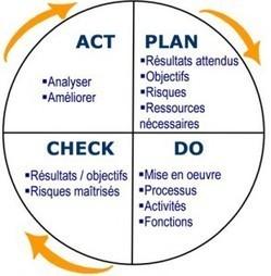 La méthode PDCA | Agile & Lean IT | Scoop.it