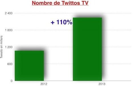 Le Bilan 2013 de la Social TV   Indicateurs Réseaux Sociaux   Scoop.it
