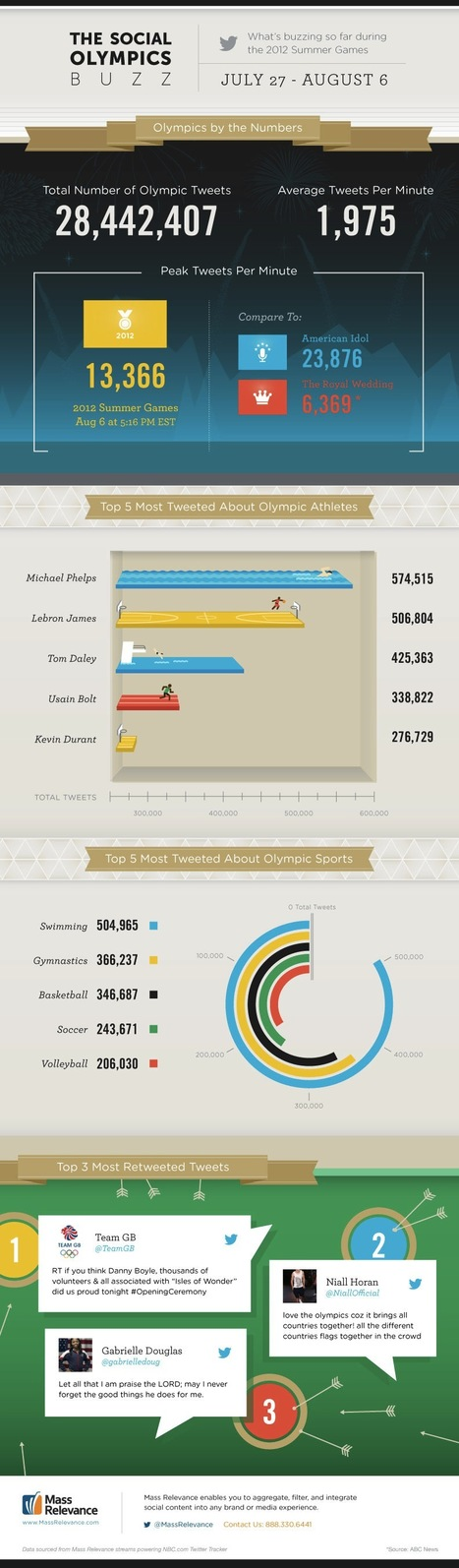 London2012: The Numbers from Twitter [Infographic] | Media Relations Articles: Rob Ford | Scoop.it