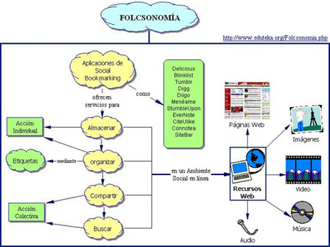 Uso de Folcsonomia en procesos educativos. | E-LEARNING  _ FORMATION EN LIGNE | Scoop.it
