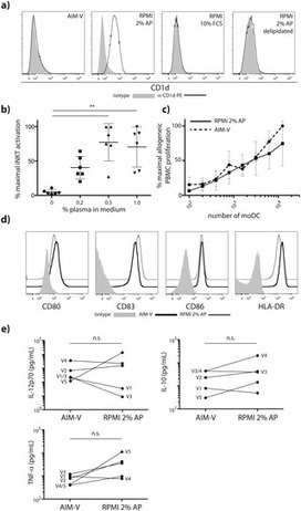 Expression of CD1a and Type-1 Polarization Are Dissociated in Human Monocyte-Derived Dendritic Cells | Immunology and Biotherapies | Scoop.it