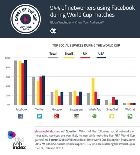 WhatsApp More Popular Than Twitter, Google+ And Instagram For World Cup Chatter In Brazil [STUDY] | marketing tendances | Scoop.it