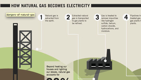 The dangers of natural gas: Infographic | green infographics | Scoop.it