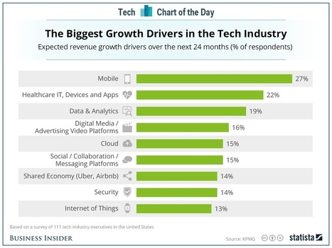 Here's what tech industry execs are most excited about | TalentCircles | Scoop.it