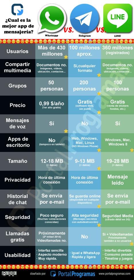 Whatsapp vs Line vs Telegram #infografia #infographic | estudio5 | Scoop.it