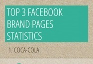 Top Facebook Brand Pages Stats | Facebook Pages | Scoop.it