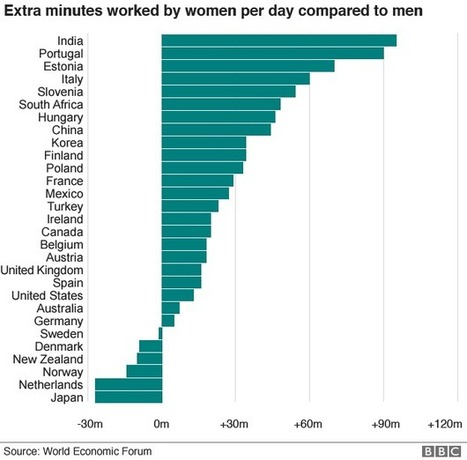 Women work 39 days a year more than men, report says - BBC News | Y2 Micro: Business Economics and Labour Markets | Scoop.it