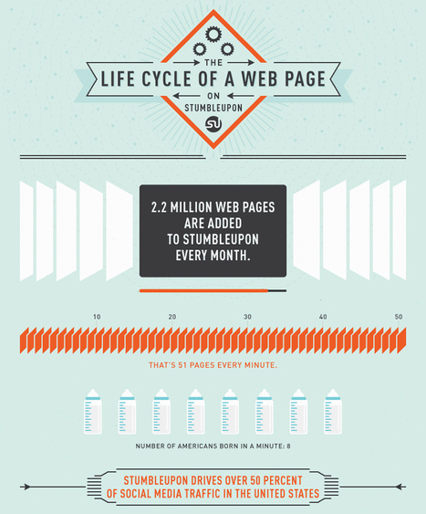 The Lifecycle of a Web Page on StumbleUpon | visualizing social media | Scoop.it