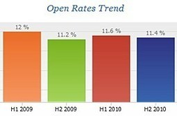 Email Metrics: Open, Click Rates Highest in the Morning | Social Media Coffee Talk | Scoop.it