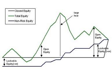 A trick to reduce Drawdowns   Algorithmic Trading   Scoop.it