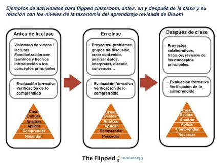 #Infografía: Ejemplos de actividades para Flipped Classroom  | TIC y educación | Scoop.it