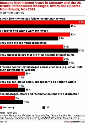Presumptuous Brand Content a Big Turnoff for UK Consumers - eMarketer | Integrated Brand Communications | Scoop.it