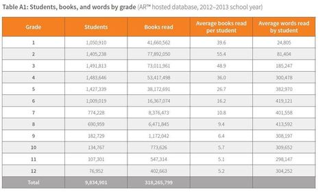 """""""High school students read far fewer words per year than their younger peers"""" 