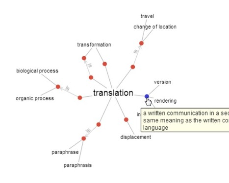 (EN) - WordVis, the visual dictionary | wordvis.com | ENGLiSHCiRCLE | Scoop.it