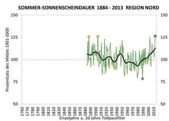 Alpenraum: Immer wärmer und sonniger | Bergerleben | Scoop.it