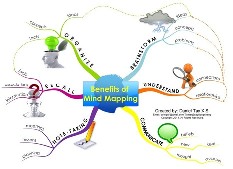 Visual Featuring The 6 Benefits of Mind Maps | Stanner Tech | Scoop.it