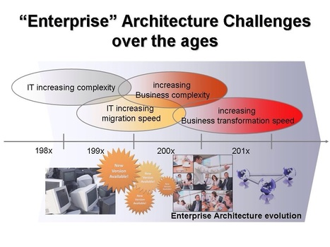 High-performance architecture: Key to enterprise transformation | Enterprise Architecture | Scoop.it