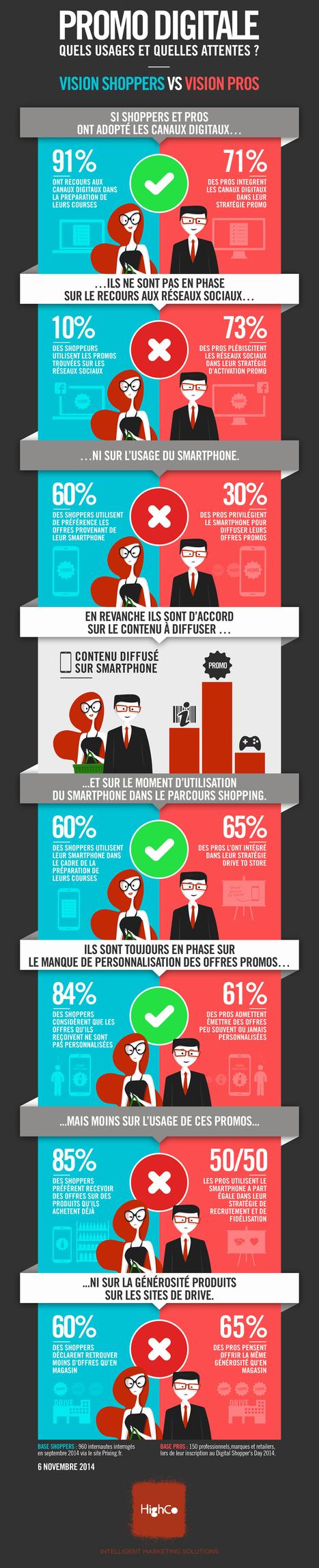 Résultats du sondage «Promotion Digitale : Visions Shoppers vs Visions Pros» réalisé par HighCo   Smart Talk   Scoop.it