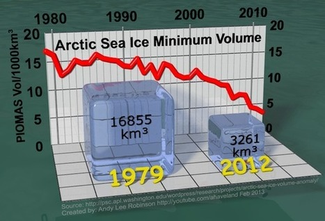Arctic Death Spiral Bombshell: CryoSat-2 Confirms Sea Ice Volume Has Collapsed | ThinkProgress | Sustain Our Earth | Scoop.it