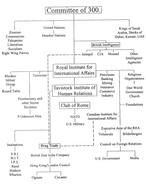 You, Social Engineering and The Tavistock Institute | 911 and the History of Fascism | Scoop.it