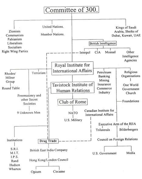 You, Social Engineering and The Tavistock Institute | The Fog of War _ U.S., U.K and NATO propaganda and War Crimes | Scoop.it