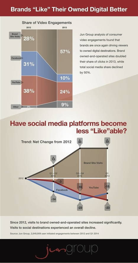 INFOGRAPHIC: Brands Steering Video Clicks Away From Facebook, YouTube   Surviving Social Chaos   Scoop.it