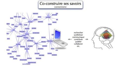 Le connectivisme ou l'apprentissage 2.0 - Sydol... | e-learning | Scoop.it