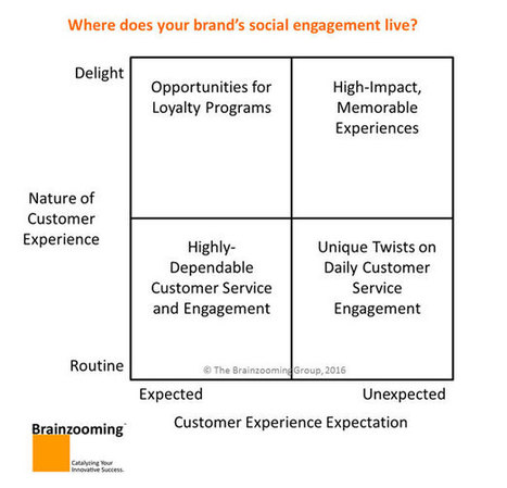 Customer Experience Strategy - Brand Expectations and Experience | CX - UX : User & Customer Experience | Scoop.it