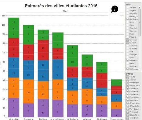 Le palmarès interactif 2016 des villes où il fait bon étudier | L'enseignement supérieur et la recherche en France | Scoop.it