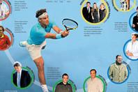 El entorno de Nadal - Sport | Tenis Profesional | Scoop.it