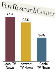 La télévision reste une source majeure d'informations pour les Américains | DocPresseESJ | Scoop.it