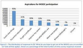 Report on 6 MOOCs turns up 10 surprises | Things I Grab (Here and There): THgsIGrbHT | Scoop.it
