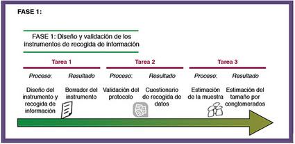 Proyecto CAPPLE (Competencias para el Aprendizaje Permanente con PLEs) | Mastics | Scoop.it