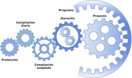 Iteración y transferencia, garantías del personalized learning! | Tecnologia e  Educacão | Scoop.it