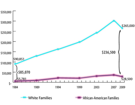 Racial Wealth Gap Has Tripled Since 1984 | Dropout Prevention, Poverty  and Disproportionality | Scoop.it