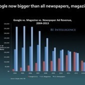 """This Chart Shows That Google Is Bigger Than Newspapers And Magazines 