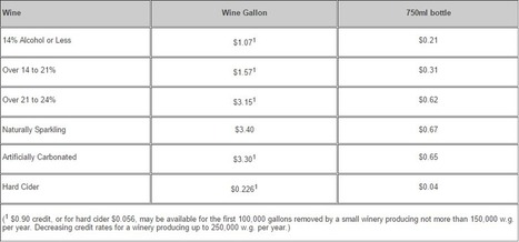 How to import your wine, beer and spirits into the USA. | Actualité du marketing digital | Scoop.it