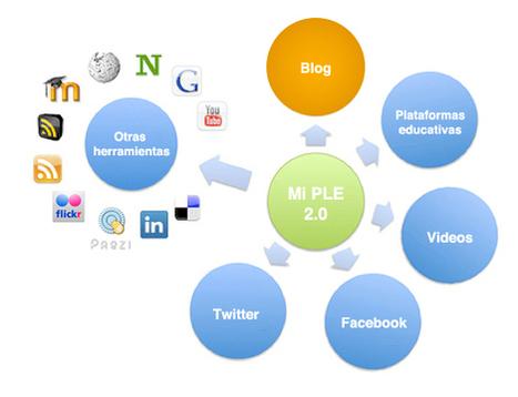 Propuesta para generar y enriquecer el propio PLE (sugerencias sobre blogs) | Educación y herramientas TIC | Scoop.it