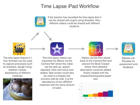 Time Lapse iPad Workflow - July 2015 | Educational Technology Grab Bag | Scoop.it