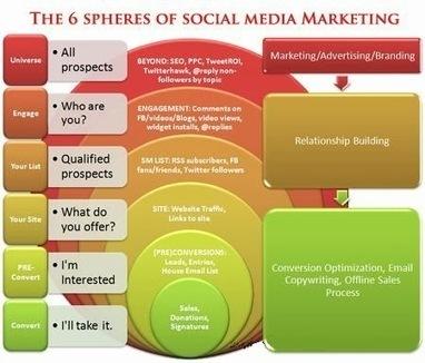 Social Media Building Blocks: The 6 Spheres Of Social Media Marketing - Business 2 Community | SMO social media optimisation | Scoop.it