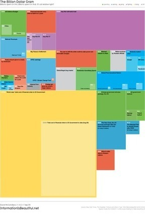 Crear infografías online: herramientas y buenas prácticas | Pedalogica: educación y TIC | Scoop.it