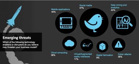 La réputation, principal risque stratégique pour 300 dirigeants d'entreprise selon Deloitte | Bad buzz : gérer une crise sur les réseaux sociaux | Scoop.it