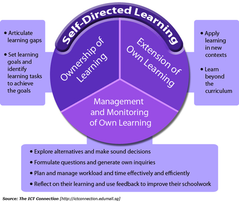 Around the Corner @MGuhlin Cobbling Together an LMS: Towards Self-Directed Learning | Shifting Learning | Scoop.it