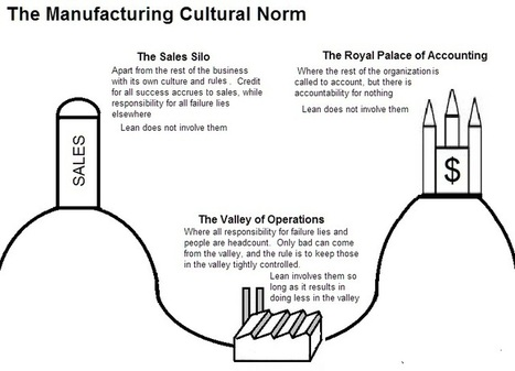 The Manufacturing Cultural Norm | (Basics on) Lean Production | Scoop.it