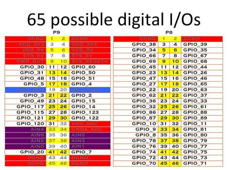 BeagleBone Black GPIOs   Blog   KiloBaser - Rapid DNA prototyper   Raspberry Pi   Scoop.it