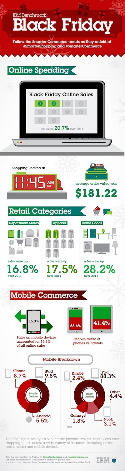 iPad Wins 88% of Black Friday Tablet Traffic [INFOGRAPHIC] | Mobile Revolution | Scoop.it