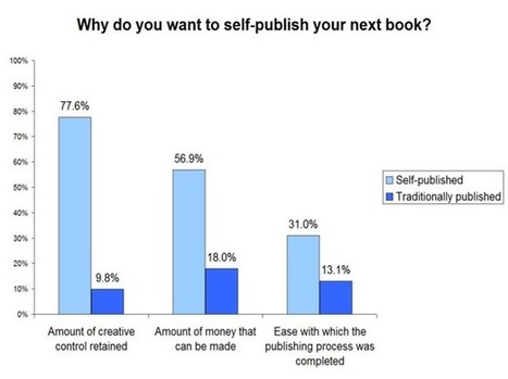 Creative Control, Ease of Publishing and Money Pushing Authors to Self-Publish | Digital Book World | Indie Author on the Prowl | Scoop.it