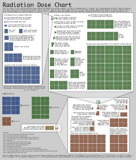 Radiation Dose Chart | Mr Hill's Geography | Scoop.it